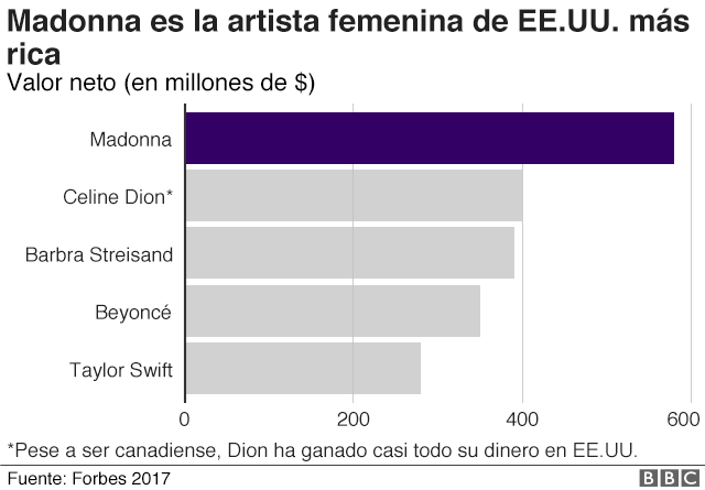 Madonna la más rica