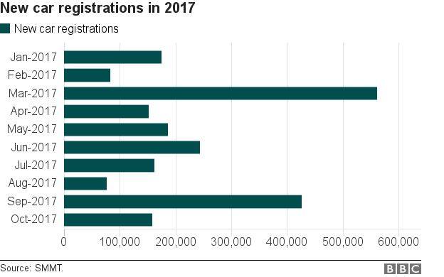Car sales graph