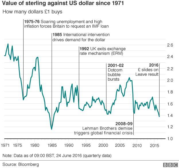 Sterling v dollar since 1971