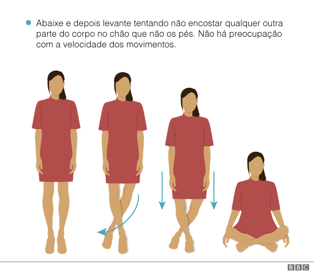 Ilustração mostra movimentos que devem ser feitos no teste de sentar e levantar