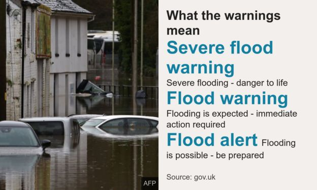 Guide to flood warnings