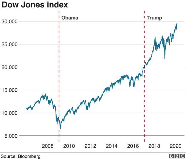 Chart shows Dow Jones index under president Trump