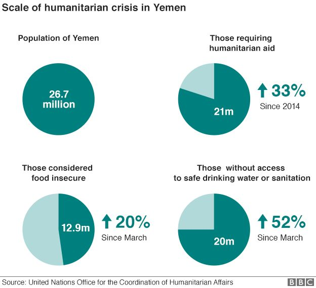 Chart showing humanitarian crisis in Yemen
