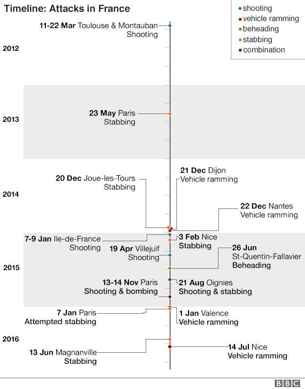 Timeline of attacks