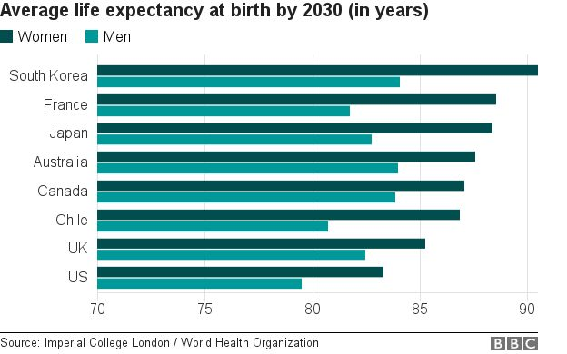 Chart showing life expectancy in 2030