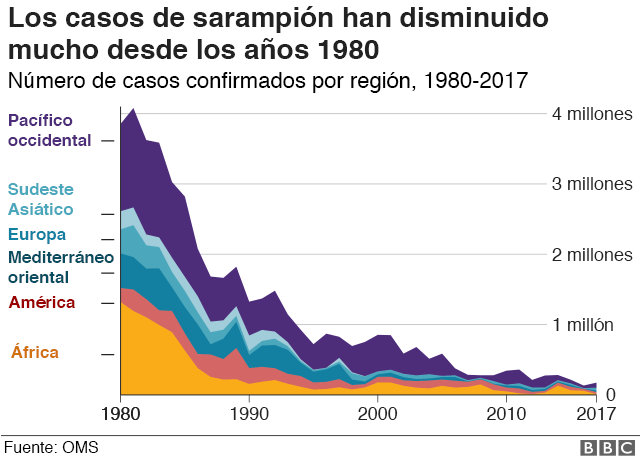 Gráfico con índices de sarampión desde los años 80