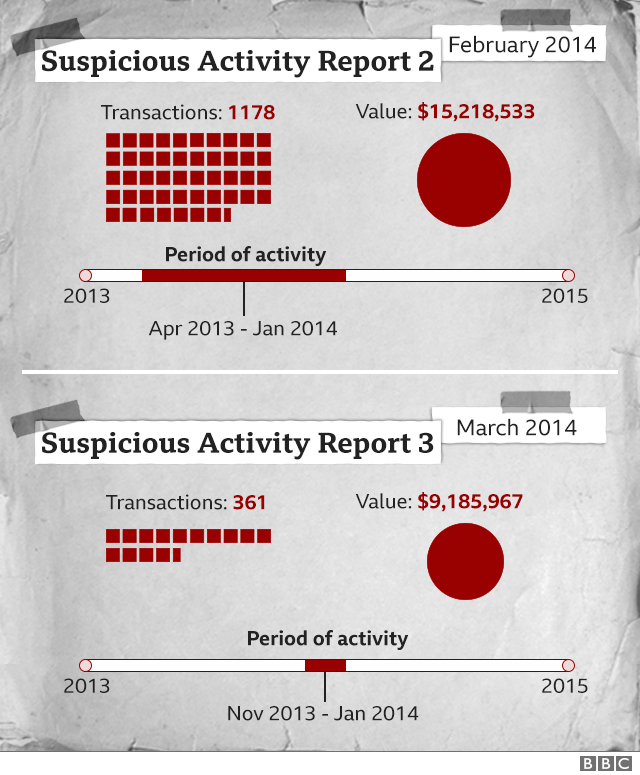 Graphic showing HSBC suspicious activity reports from February and March 2014 relating to WCM777