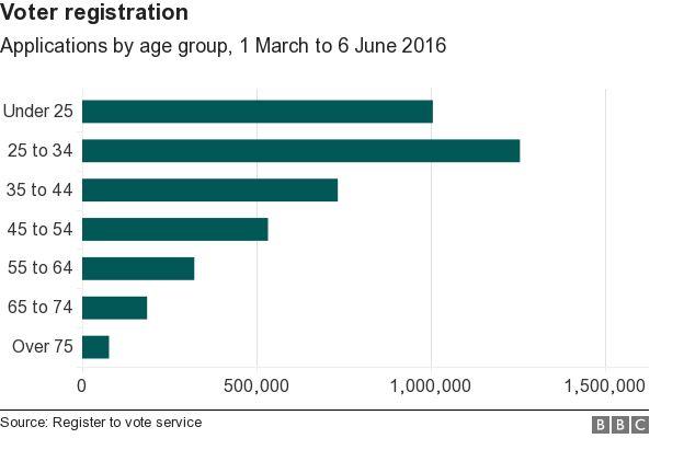 Voter registration graphic