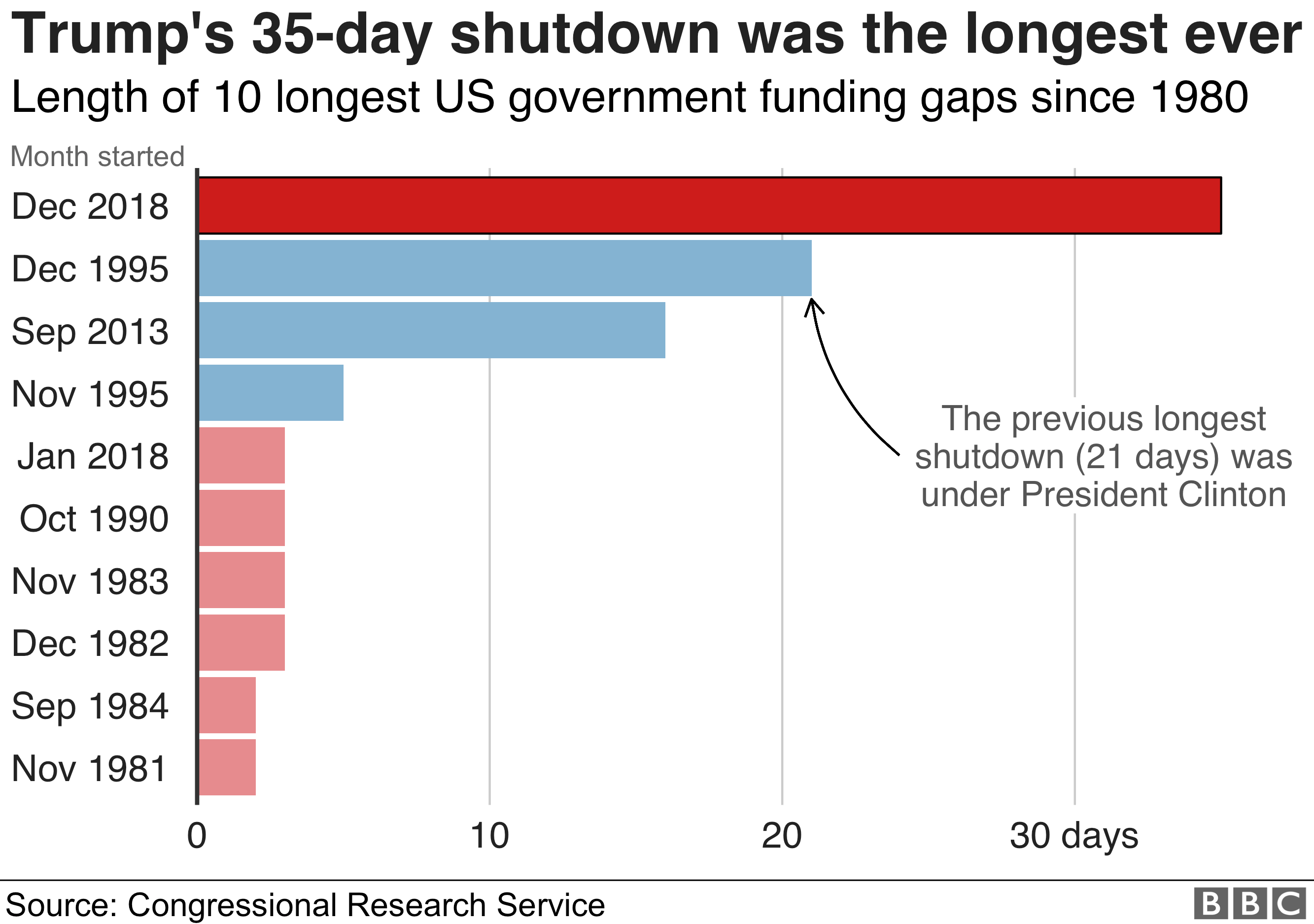 Chart showing how Trump's 35-day shutdown over funding for his border wall was the longest ever gap in government funding