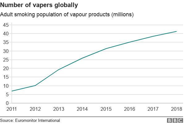 Chart showing the number of vapers globally from 2011 to 2021