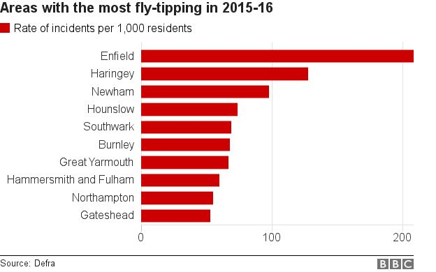 Fly-tipping incidents per 1,000 residents