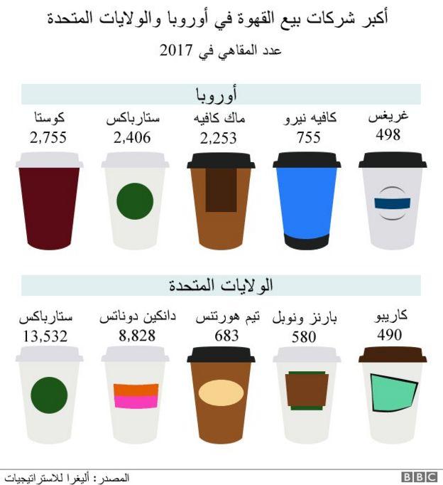 أكبر شركات بيع القهوة في أوروبا وأمريكا