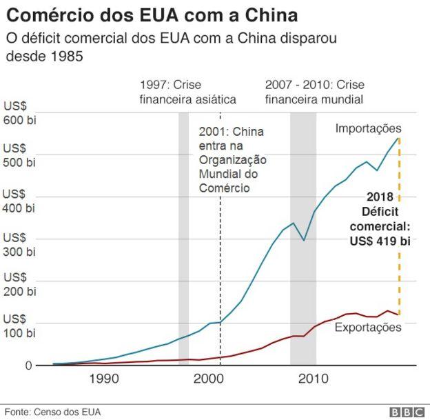 Gráfico mostra relação comercial entre China e EUA