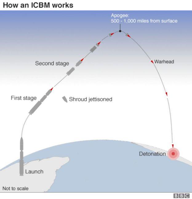 Kombora la ICBM lililorushwa na Korea Kaskazini