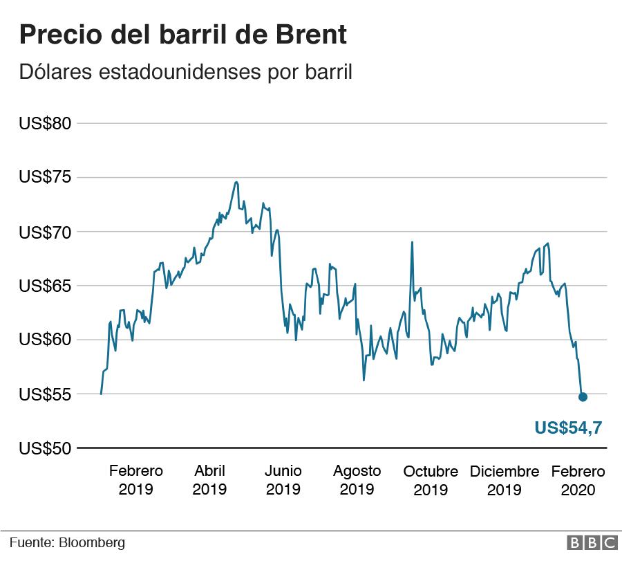 Precio del barril de Brent