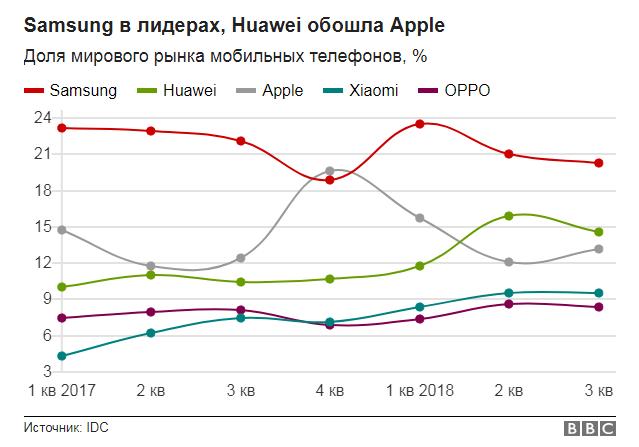 Мировой рынок мобильных телефонов