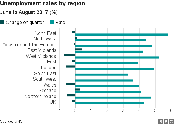 Unemployment rates by region graph