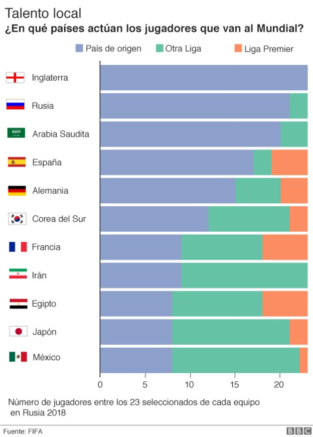 Talento local: ¿en qué países actúan los jugadores que van al Mundial?
