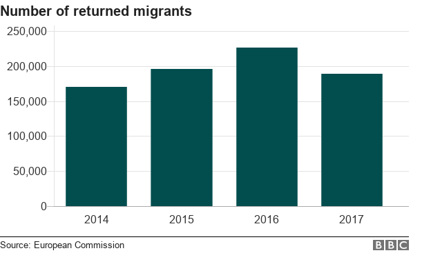 Chart showing number of migrants returned from the EU 2014-2017