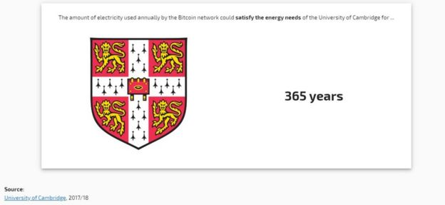 Bitcoin's energy consumption 'equals that of Switzerland