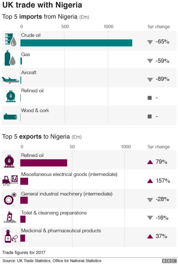 Chart showing UK trade with Nigeria