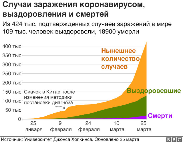 графика - заражения
