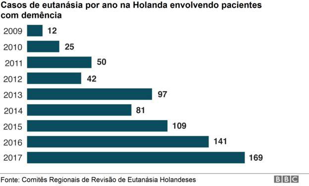 Gráfico sobre casos de eutanásia na Holanda por ano envolvendo pacientes com demência por ano