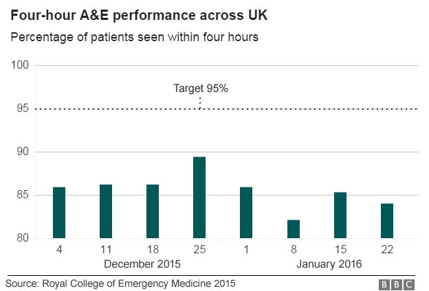 Winter pressures: A detailed look at how the NHS is coping