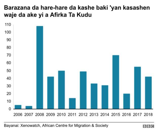 Xenophobia: 'Yan Najeriya za su kauracewa kayan Afirka ta