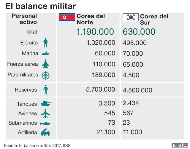 Gráfico sobre tamaño del ejército militar en Corea del Norte y del Sur