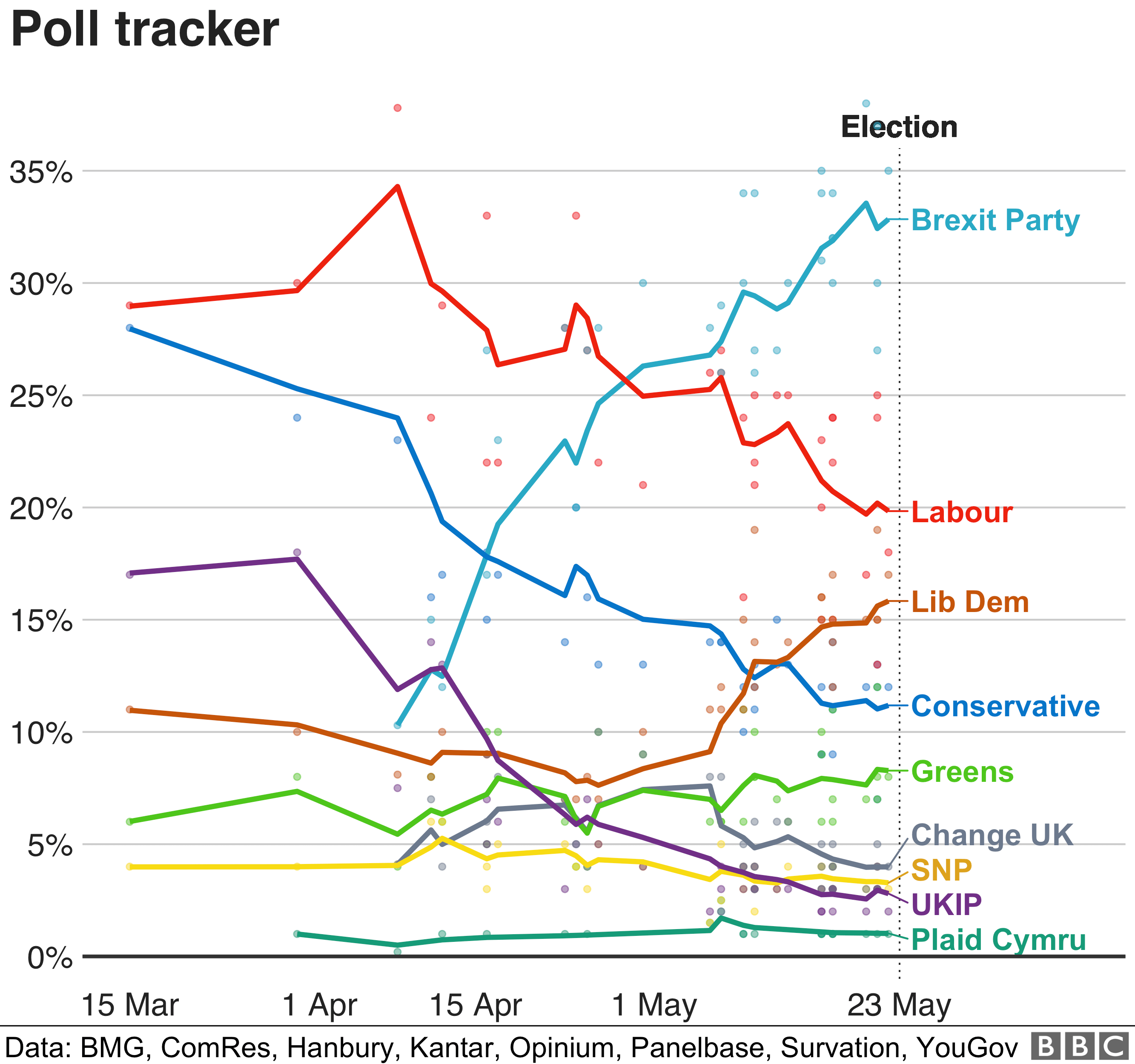 Graph showing support for parties in polls for the Euro elections