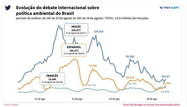 Gráfico produzido pela FGV sobre evolução do debate sobre meio ambiente no Twitter