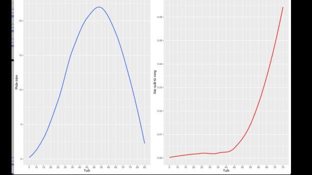 Số ca nhiễm SARS-cov-2 phân bố theo độ tuổi (bên trái, đường màu xanh), và nguy cơ tử vong tính theo xác suất (bên phải, màu đỏ).