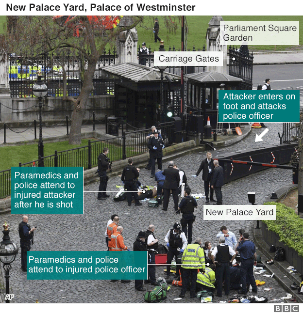 New Palace Yard after the Westminster attack