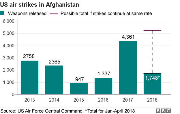 Chart showing weapons released in US air strikes in Afghanistan, from 2013-2018. Number is highest in 2017