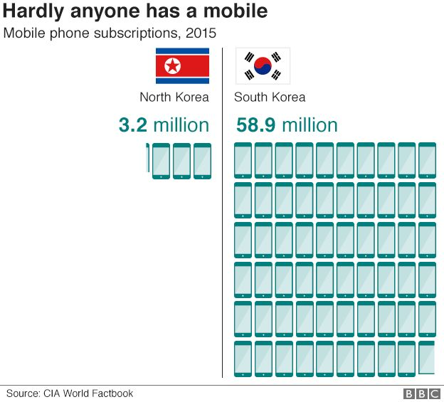 Graphic: Mobile phone subscriptions in North and South Korea