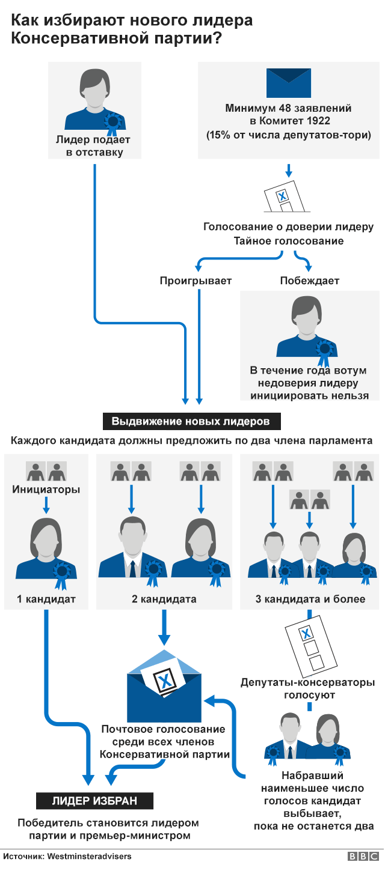 Схема избрания лидера Консервативной партии