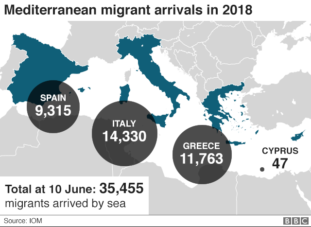 Migrant arrivals graphic, 2018