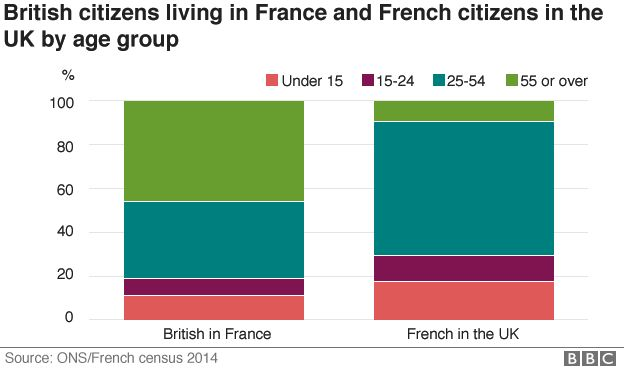 Chart showing British in France and French in Britain