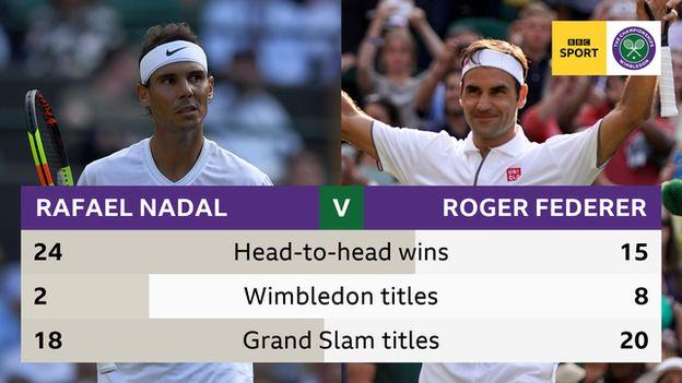 Rafael Nadal and Roger Federer head to head wins (24 v 15), Wimbledon titles (2 v 8), Grand Slam titles (18 v 20)
