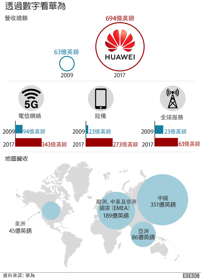 China, Huawei