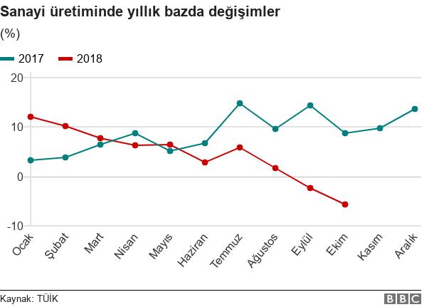 2018de Hız Kesen Türkiye Ekonomisini 2019da Ne Bekliyor Bbc