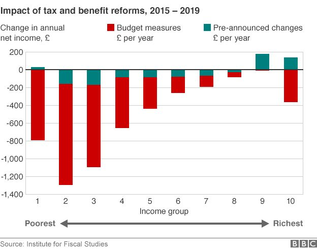 Budget reforms 2015
