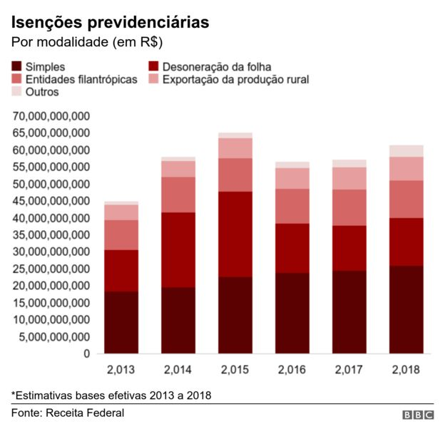 Gráfico com isenções previdenciárias por modalidade