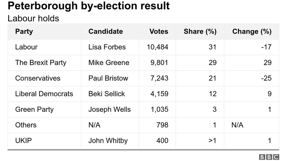 A table of the by-election results