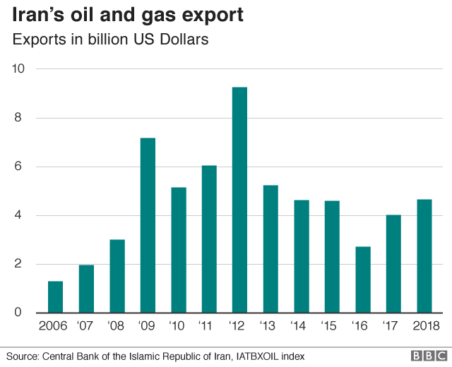 Graph showing value of Iranian oil and gas exports from 2006-18