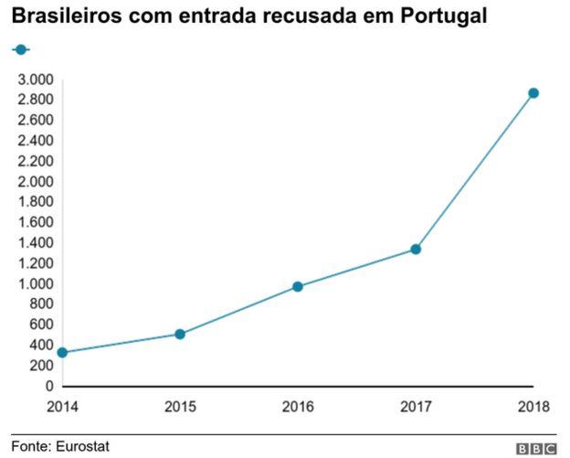 Tabela com brasileiros com entrada recusada em Portugal mostra crescimento do número