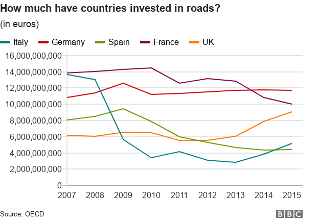Chart showing investment in roads