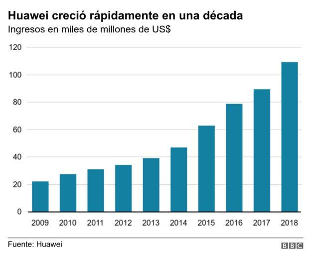 Gráfico Huawei.