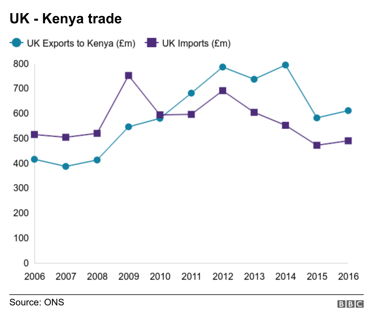 Chart shows imports and exports between Kenya and the UK
